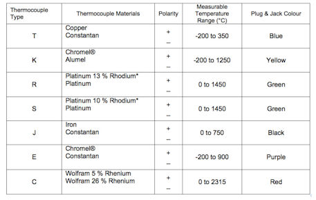 thermocouple material pairs